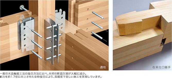 一般の木造軸組工法の接合方法に比べ、木材の断面欠損が大幅に減少。耐力を約1.7倍に向上させた金物接合により、高精度で美しい施工を実現しています。